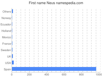 Given name Neus