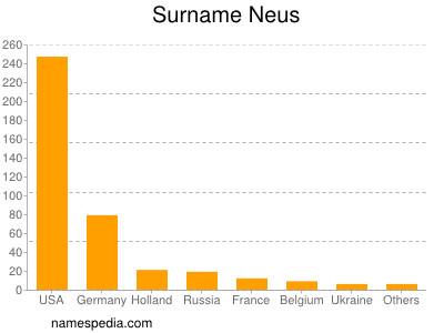 Surname Neus