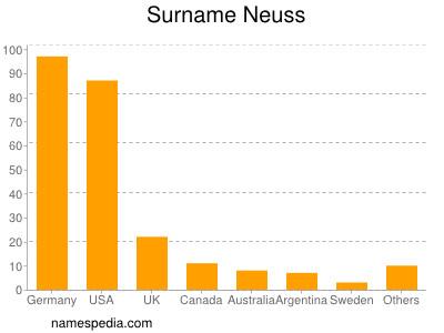 Surname Neuss