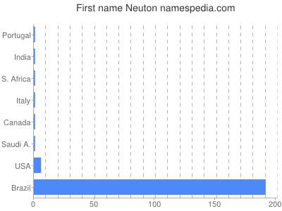 Given name Neuton