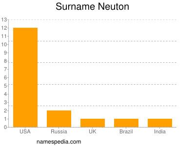 Surname Neuton