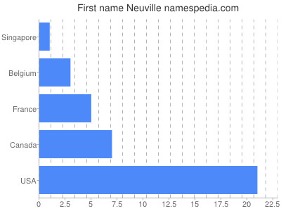 Given name Neuville