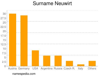 Surname Neuwirt