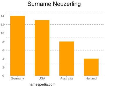 Surname Neuzerling