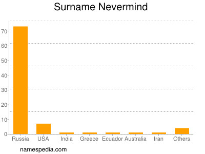 Surname Nevermind