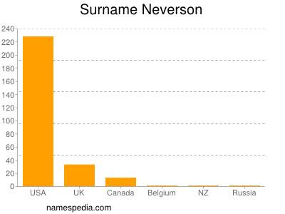 Surname Neverson