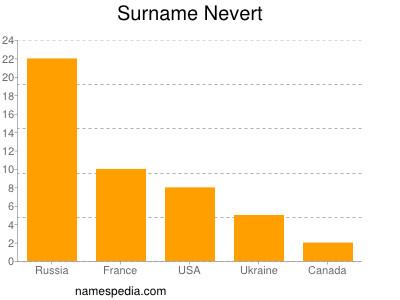 Surname Nevert