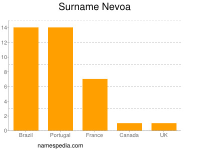 Surname Nevoa