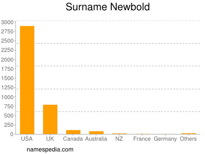 Surname Newbold