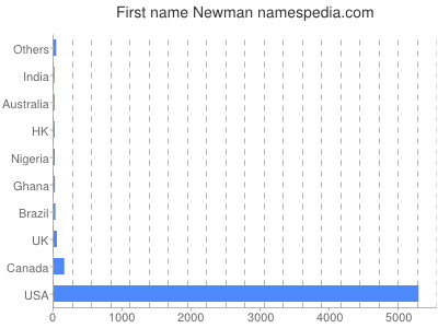 Given name Newman