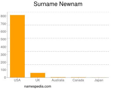 Surname Newnam