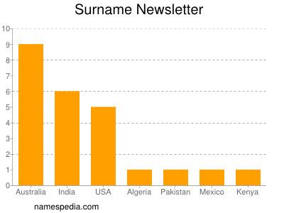 Surname Newsletter