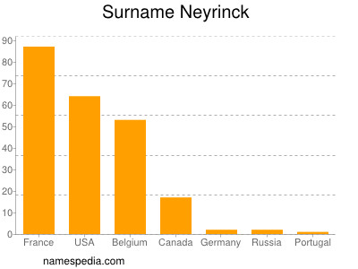 Surname Neyrinck