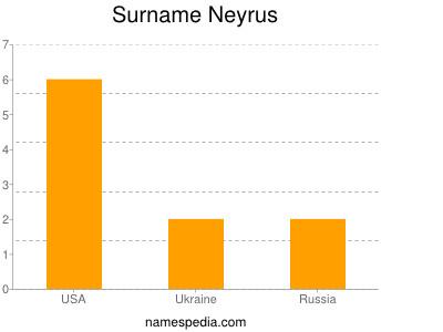 Surname Neyrus