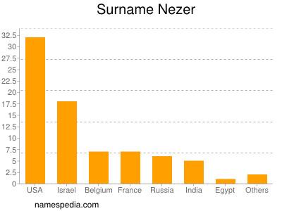 Surname Nezer