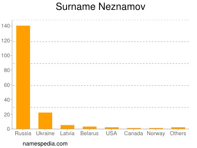 Surname Neznamov