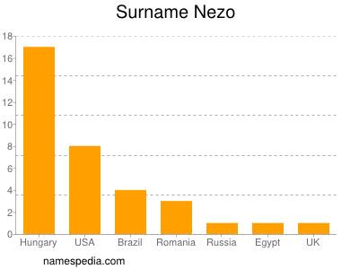 Surname Nezo