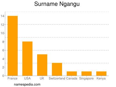 Surname Ngangu