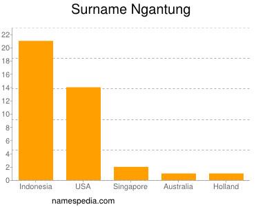 Surname Ngantung