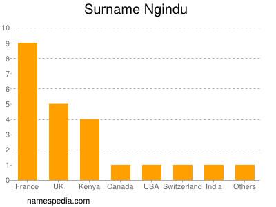 Surname Ngindu