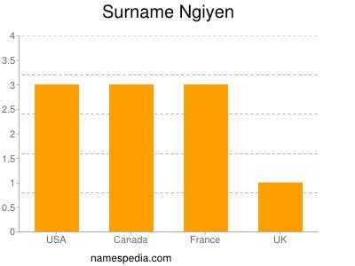 Surname Ngiyen