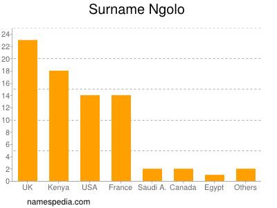 Surname Ngolo