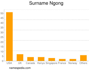 Surname Ngong