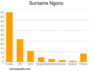 Surname Ngono
