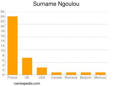 Surname Ngoulou
