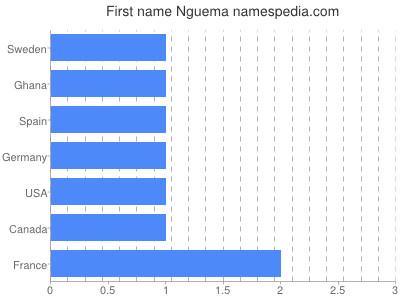 Given name Nguema