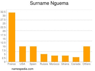 Surname Nguema
