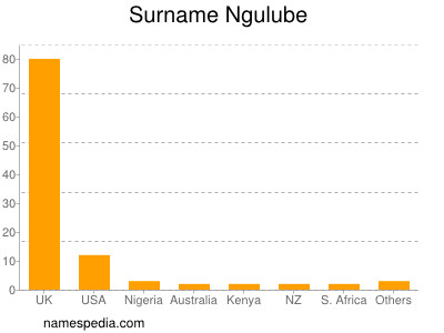 Surname Ngulube