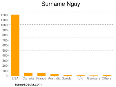 Surname Nguy