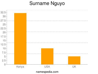 Surname Nguyo