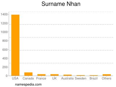Surname Nhan