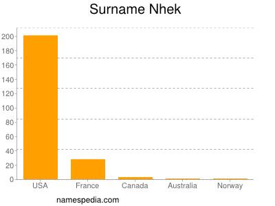 Surname Nhek