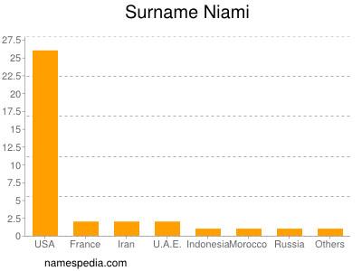 Surname Niami
