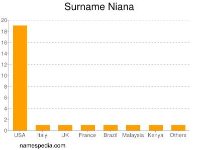 Surname Niana