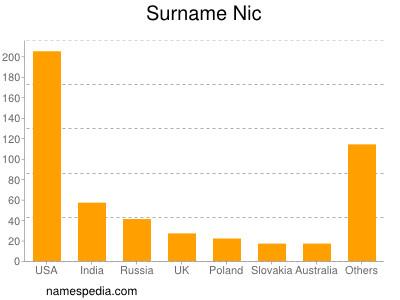Surname Nic