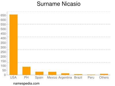 Surname Nicasio