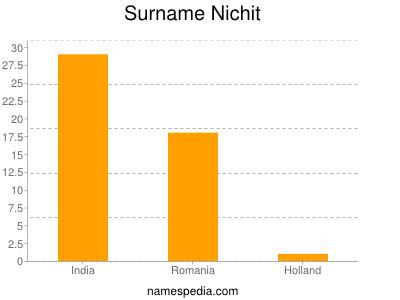 Surname Nichit