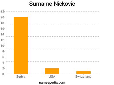 Surname Nickovic