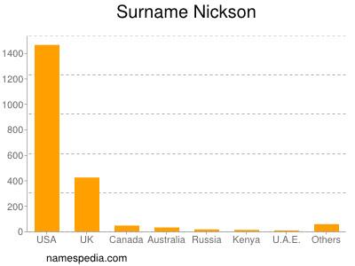 Surname Nickson