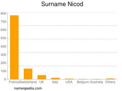 Surname Nicod