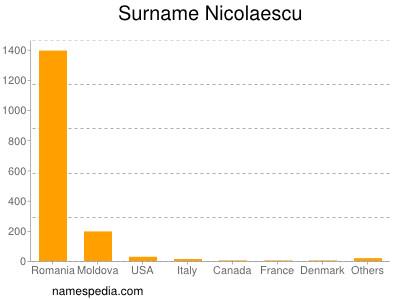 Surname Nicolaescu