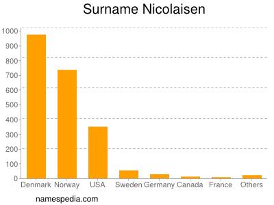 Surname Nicolaisen