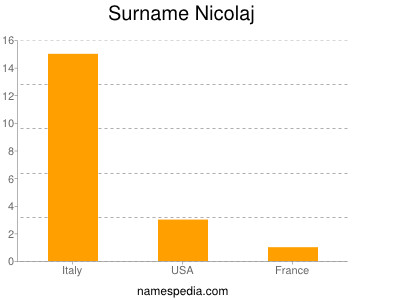 Surname Nicolaj