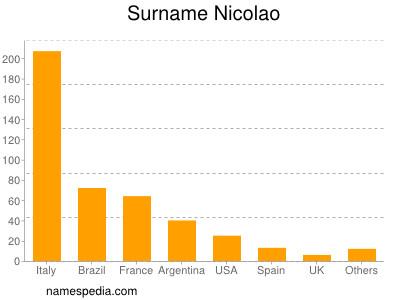 Surname Nicolao