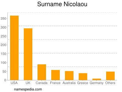 Surname Nicolaou