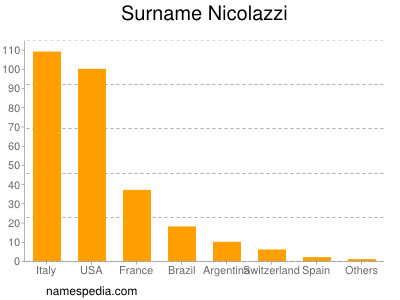 Surname Nicolazzi
